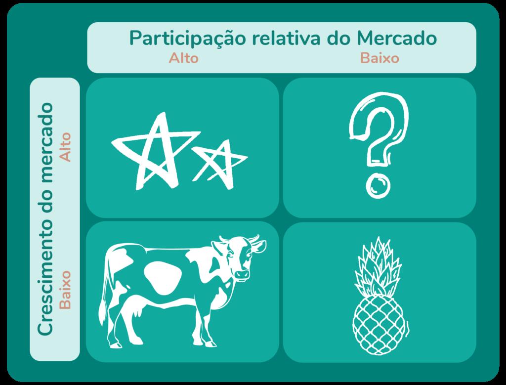 Matriz BCG: Descrição na imagem: participação relativa do mercado: alto e baixo; Crescimento do mercado: baixo e alto. Imagens: estrelas, ponto de interrogação, vaca e abacaxi.